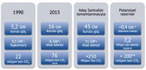 Türkiye'nin kömürlü termik santraller güç ve yakıt projeksiyonu.